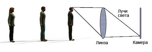 Фокус объектов через линзу при съемке на камеру
