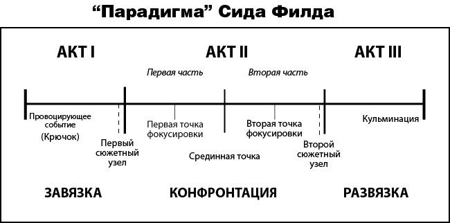 Филд, структура сценария