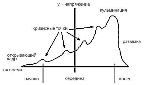 Структура сценария фильма