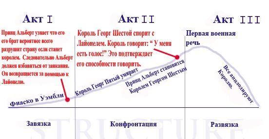 Трех-актовая структура в