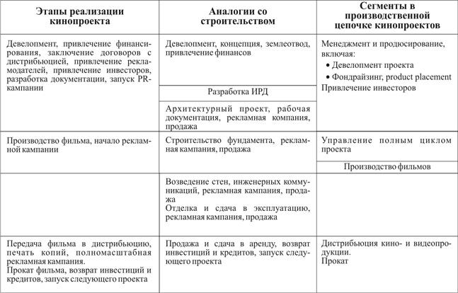 Этапы реализации кинопроекта и основные сегменты кинобизнеса