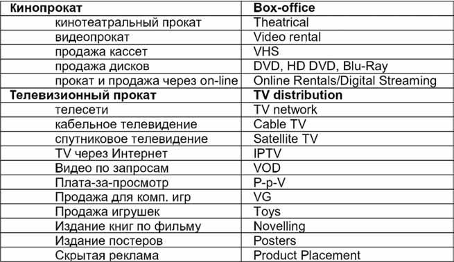 Основные каналы продаж прав на кинопроект