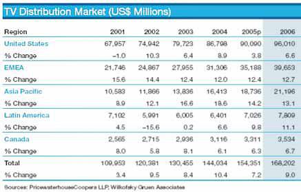 Мировой рынок теледистрибьюции