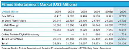 Структура рынка кинопроката в США