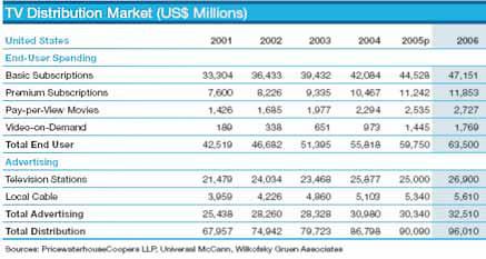 Структура рынка теледистрибьюции в США