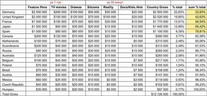 Примерная стоимость права показа по телевизионным сетям