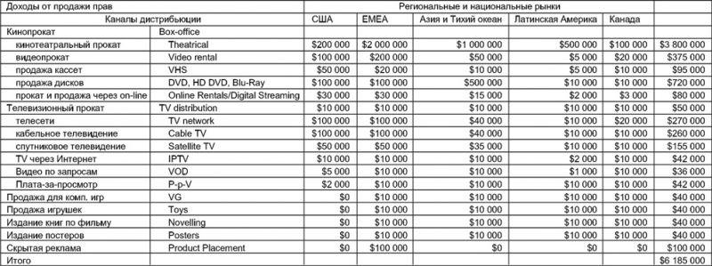 Примерный прогноз доходов кинопроекта по различным отраслевым и региональным каналам продаж