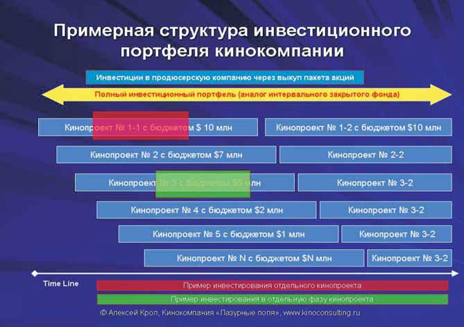 Упрощенная функциональная схема кинокомпании