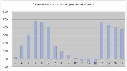 График движения средств в относительных величинах