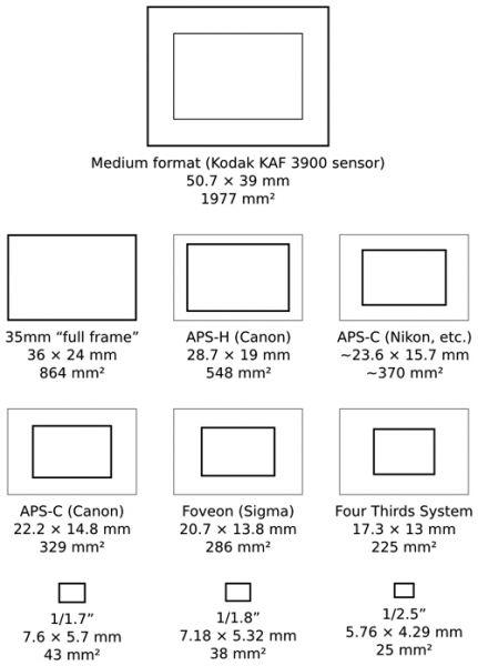 Размеры сенсоров dslr камер